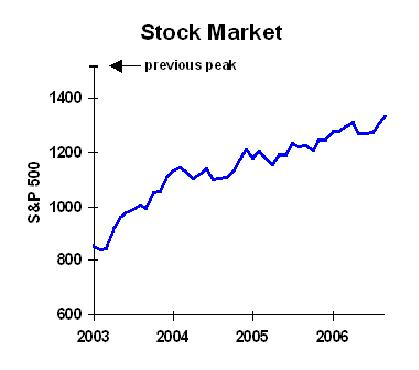 What should i do with employee stock options